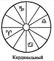 КРЕСТЫ ЗНАКОВ ЗОДИАКА (ТРИАДЫ) Kard