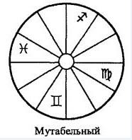 КРЕСТЫ ЗНАКОВ ЗОДИАКА (ТРИАДЫ) Mutab
